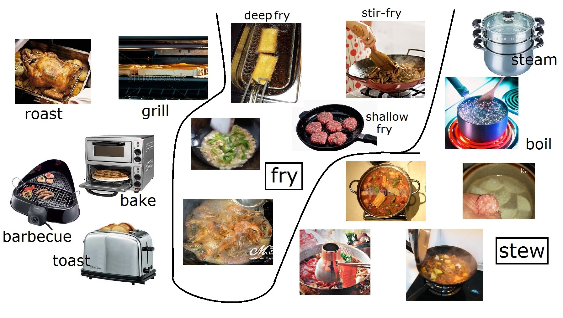 Different Ways Of Cooking Chinese Food